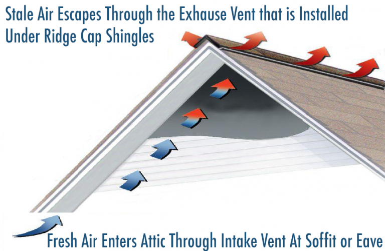 Vented Ridge Cap lundberg specialty roof leaking